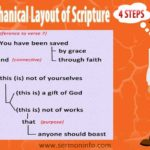 Mechanical Layout of Scripture
