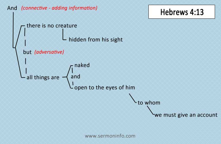 How To Block Diagram Scripture | Block Diagram ScriptureSermon Information